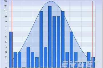 Chart FX预览:Statistical Charts