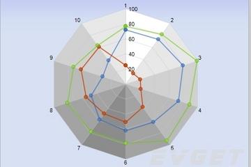 Chart FX预览:Standard Radar