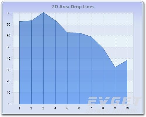 Chart FX预览:2D Area Drop Lines