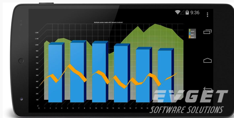 TeeChart for Xamarin.Android预览:bar,area&line chart