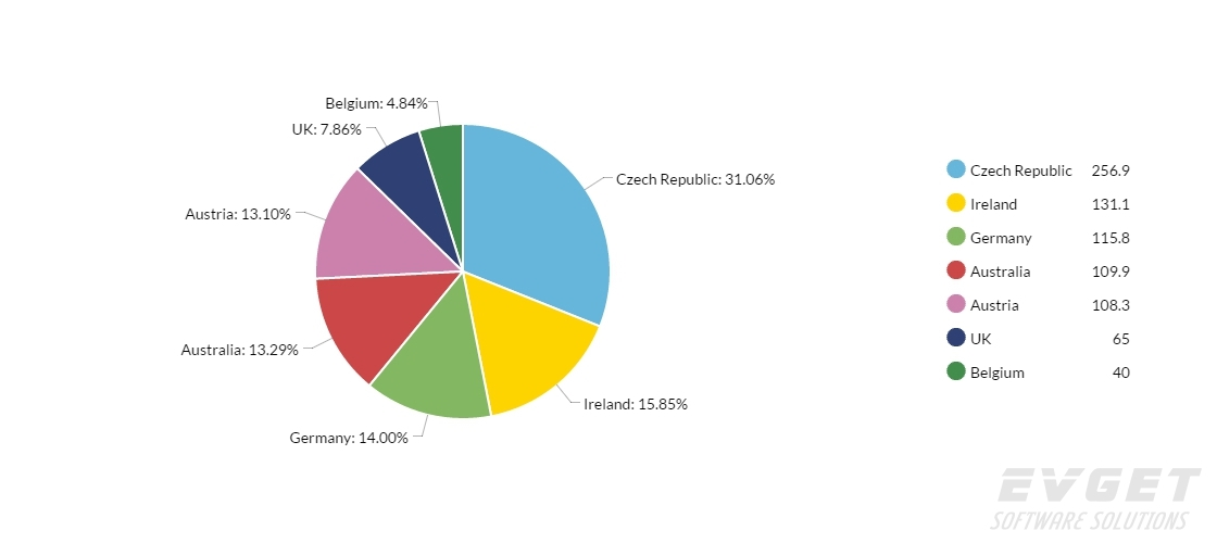 JavaScript Charts预览:pie chart with legend