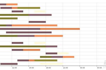 JavaScript Charts预览:Gantt chart