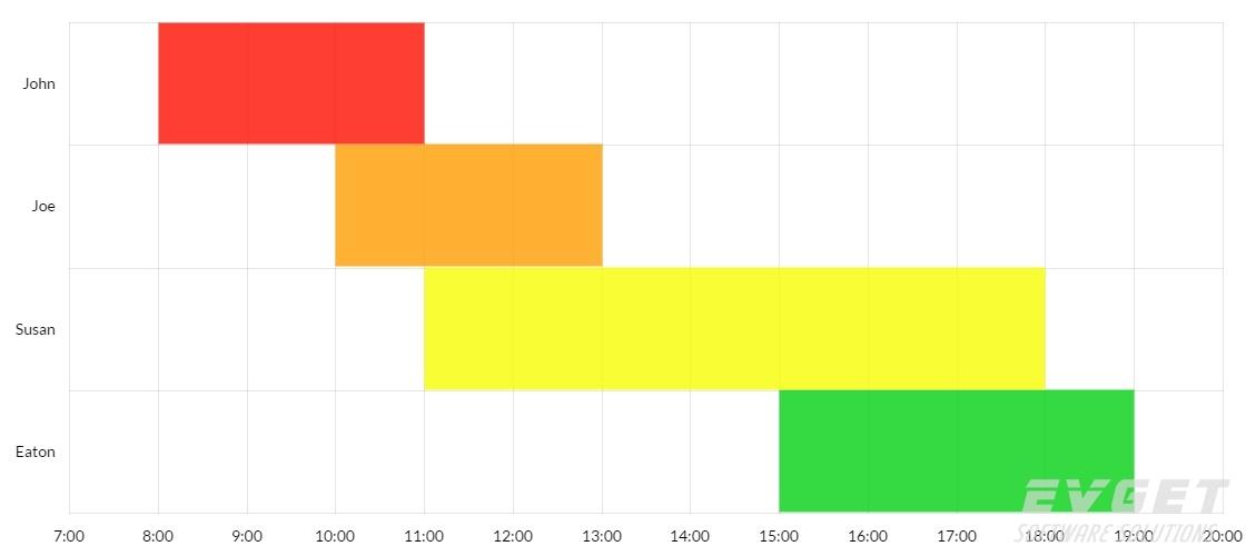 JavaScript Charts预览:Float bar chart