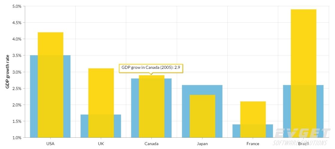 JavaScript Charts预览:Layered column chart