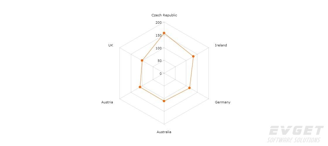 JavaScript Charts预览:radar chart