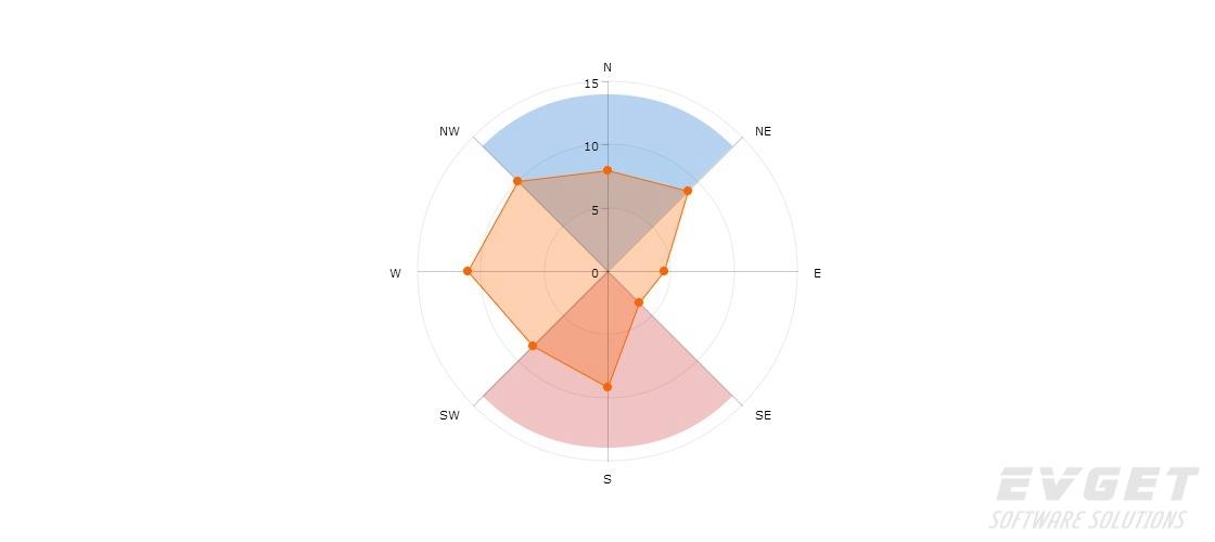 JavaScript Charts预览:polar chart