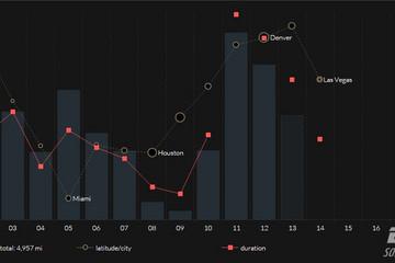 JavaScript Charts预览:CSS animations
