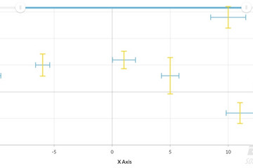 JavaScript Charts预览:XY error chart