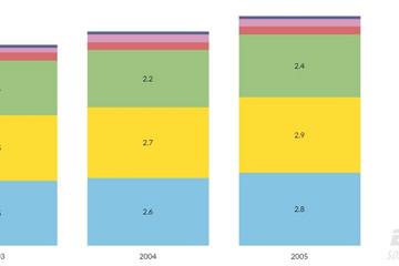 JavaScript Charts预览:Stack column chart
