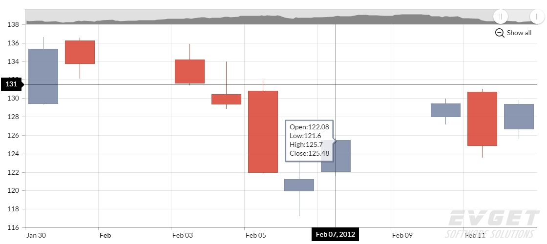 JavaScript Charts预览:candlestick chart