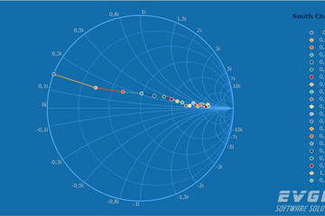 TeeChart for .NET预览:Smith Chart