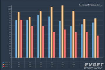 TeeChart for .NET预览:Cylinder Chart grid
