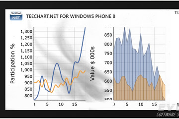 TeeChart for .NET预览:trend