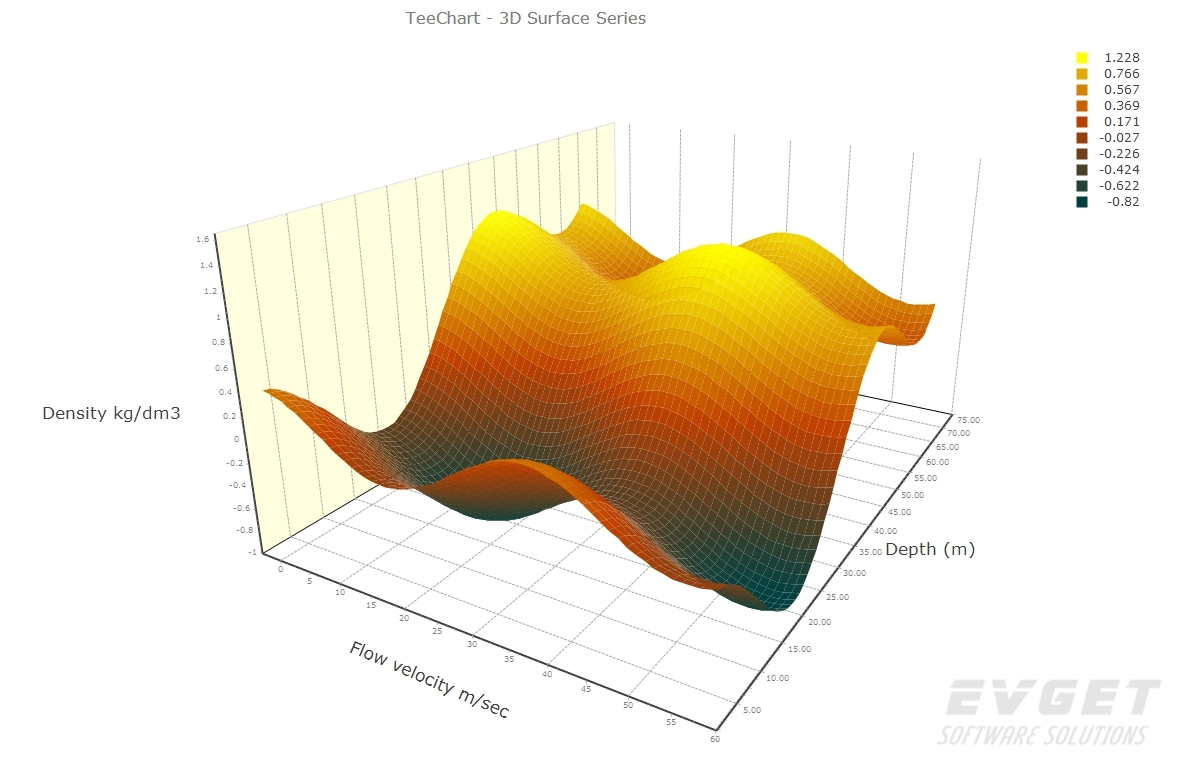 TeeChart for .NET预览:3D Surface Chart