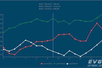 TeeChart Pro VCL/FMX预览:Line Chart