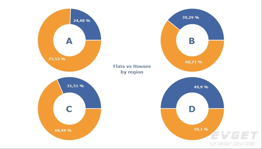 TeeChart Pro VCL/FMX预览:Multiple Pie Chart