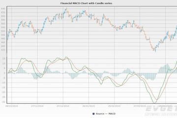 TeeChart Pro VCL/FMX预览:MACD Chart