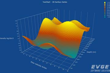 TeeChart Pro VCL/FMX预览:3D Surface Chart