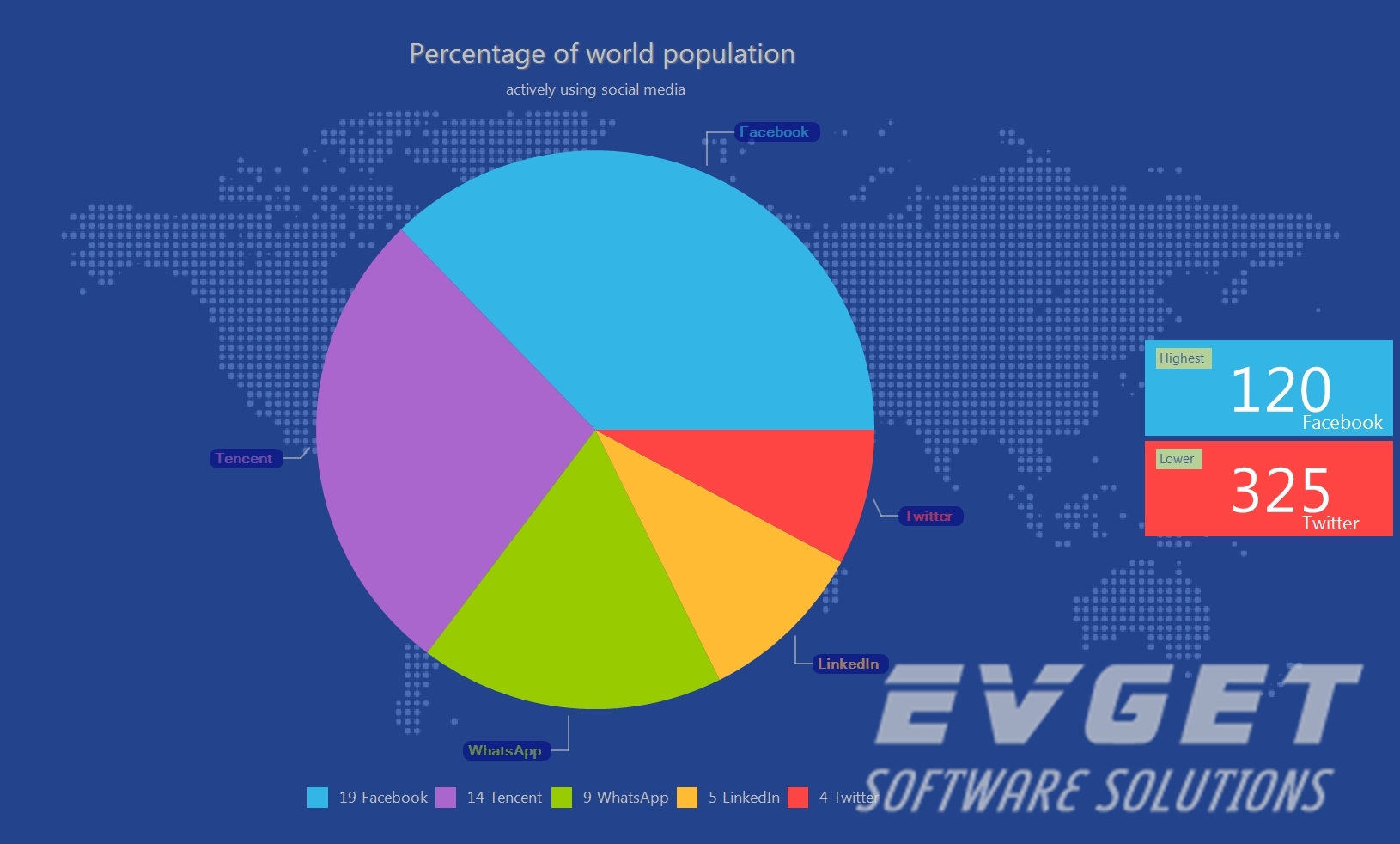 TeeChart Pro ActiveX预览:pie chart