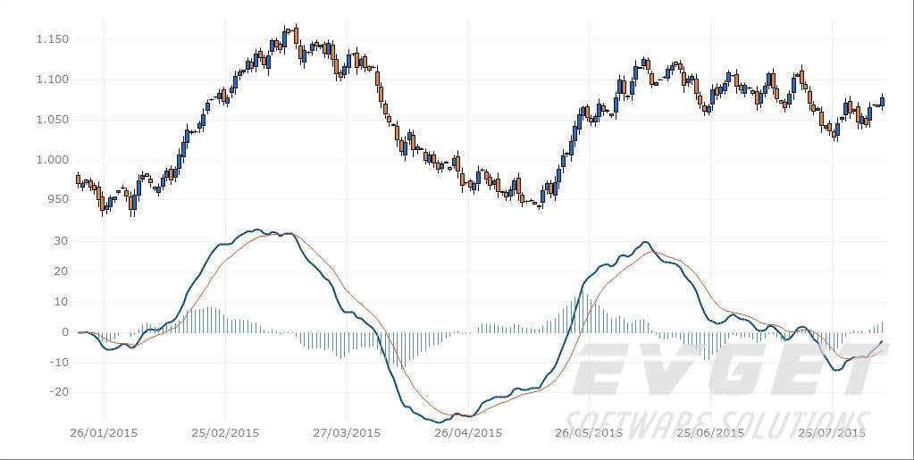 TeeChart Pro ActiveX预览:financial macd chart