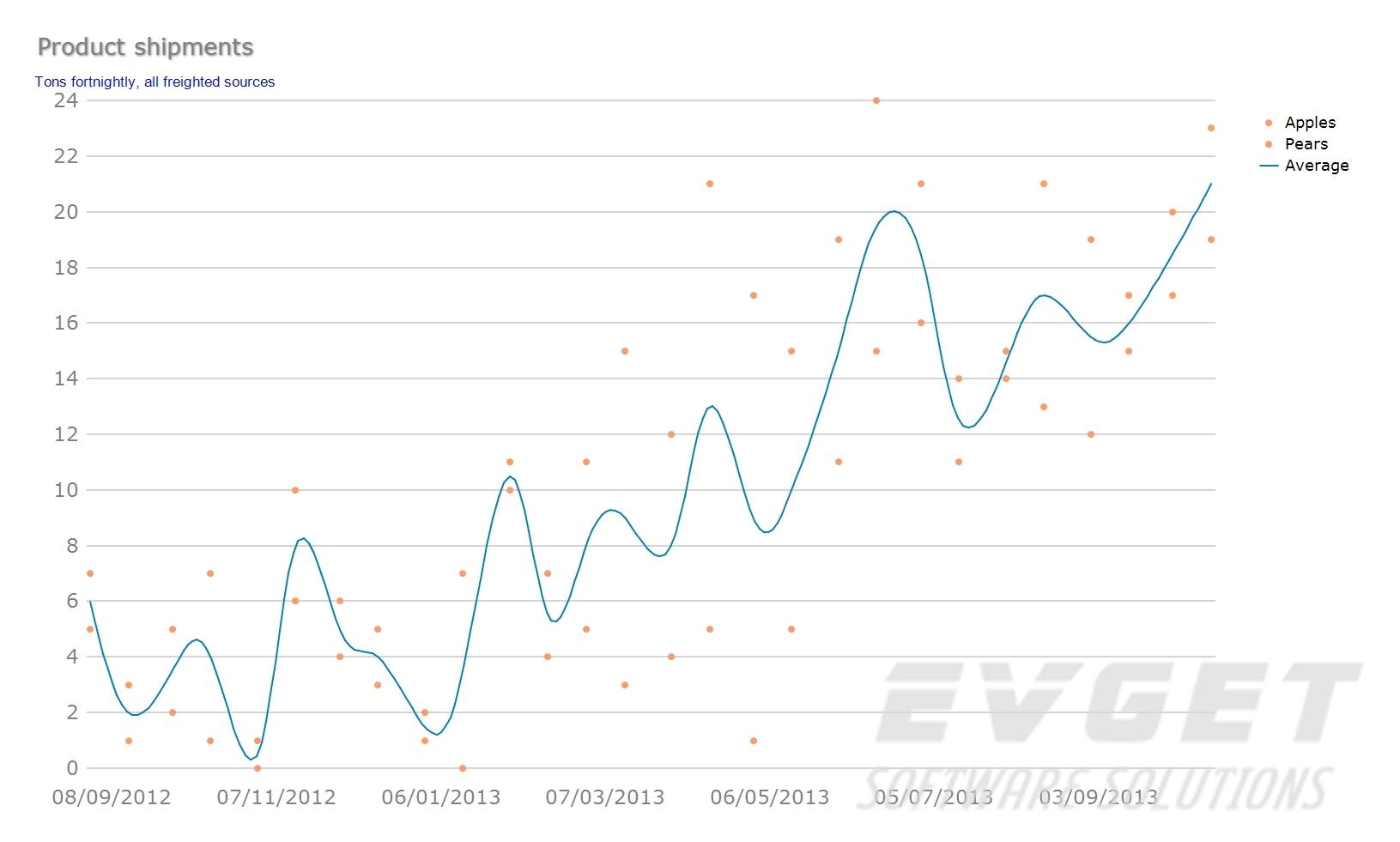 TeeChart Pro ActiveX预览:point&line chart