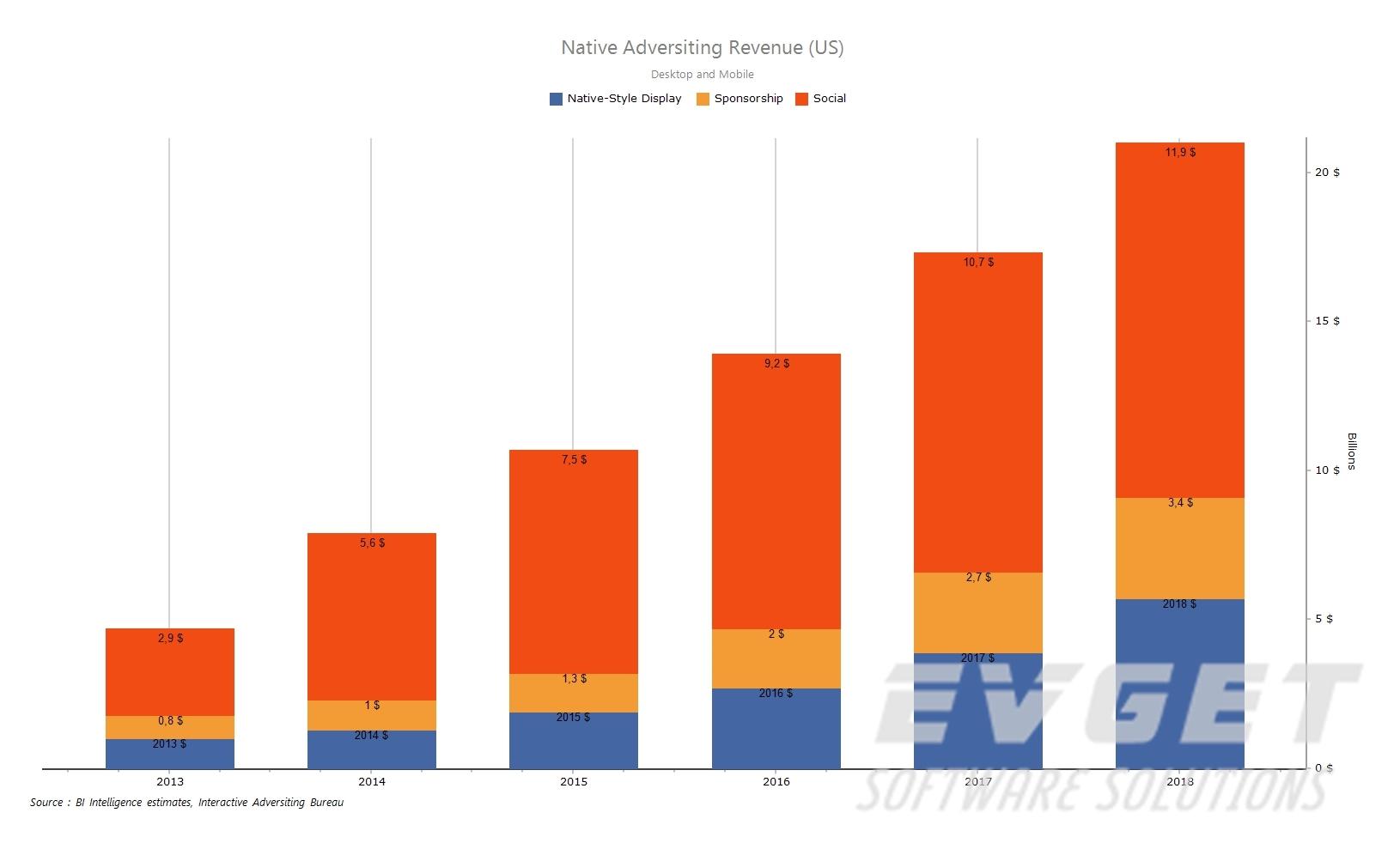 TeeChart Pro ActiveX预览:stacked bars chart