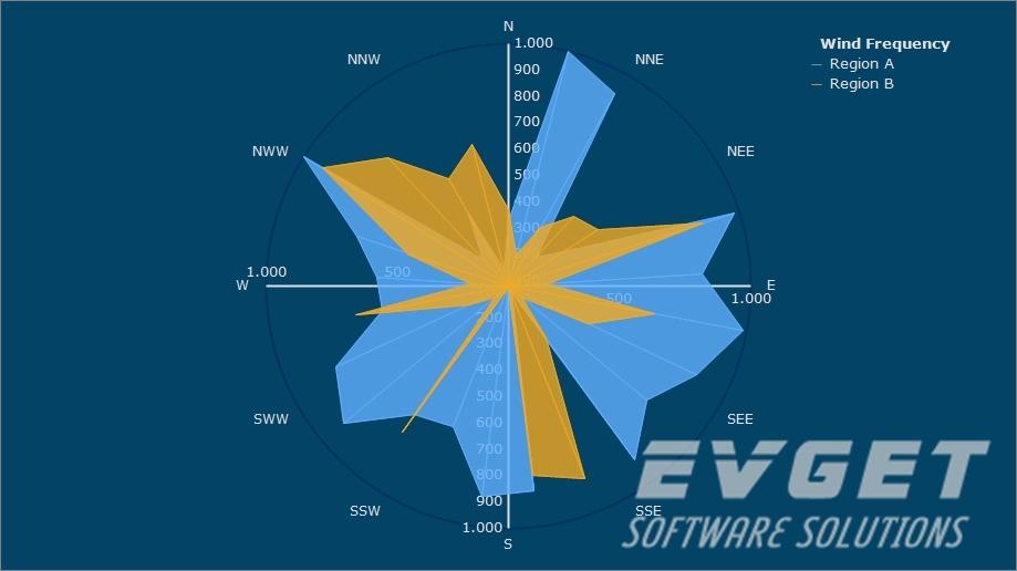 TeeChart Pro ActiveX预览:windrose chart