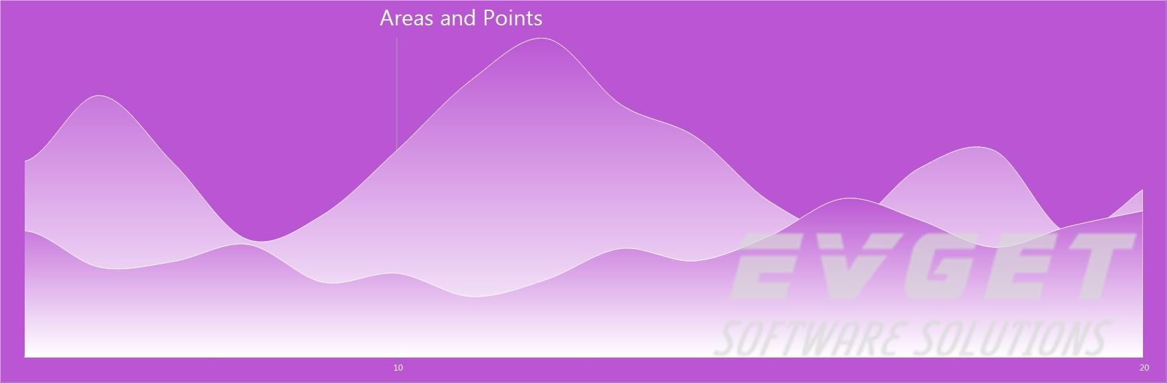 TeeChart Pro ActiveX预览:area&point chart