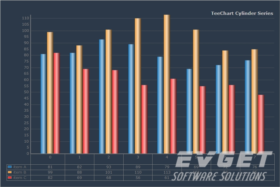 TeeChart Pro ActiveX预览:Cylinder Chart grid