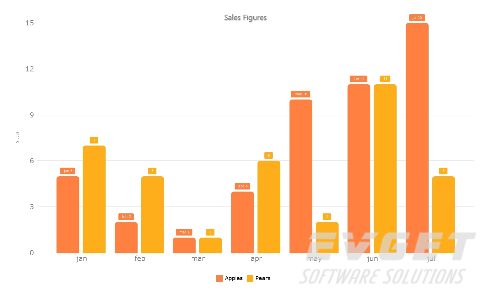 TeeChart Pro ActiveX预览:bar chart