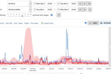 SQL Monitor预览:SQL Monitor性能监控