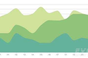 Kendo UI预览:Charts