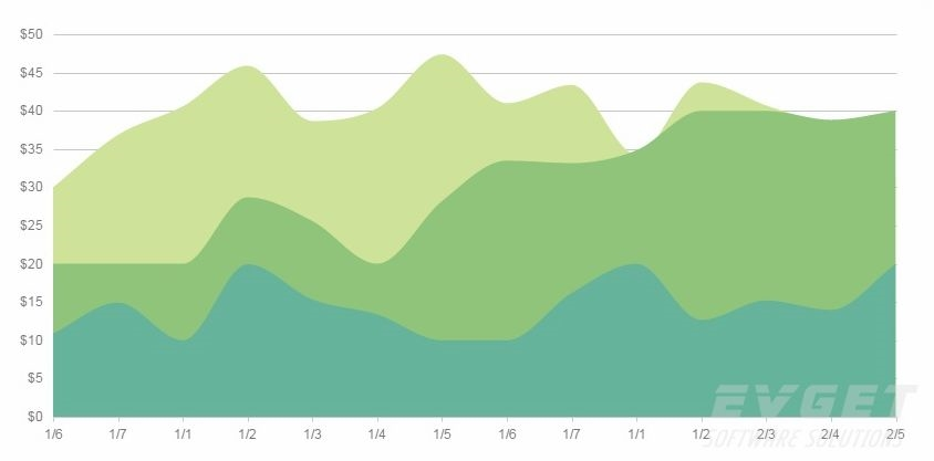 Kendo UI Web预览:Charts