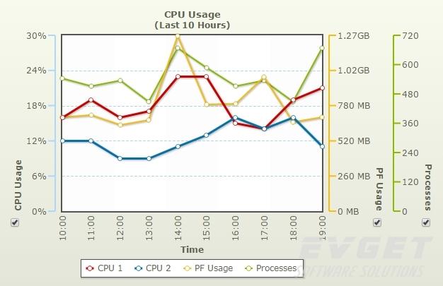 PowerCharts XT预览:multi axis line chart