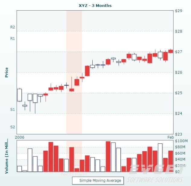 PowerCharts XT预览:candlestick chart