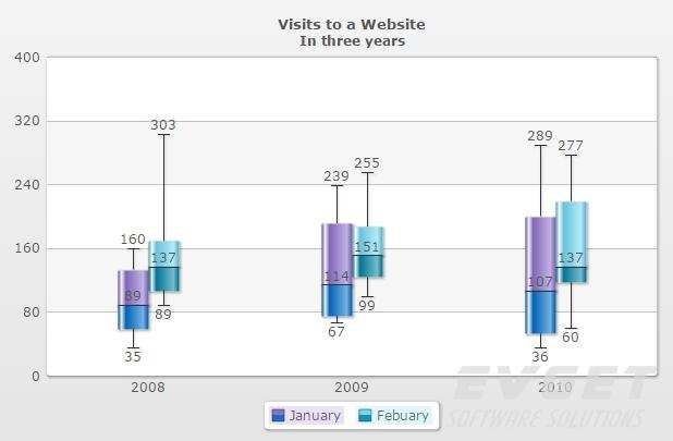 PowerCharts XT预览:box whisker chart