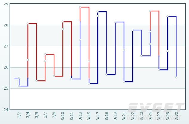 PowerCharts XT预览:kagi chart