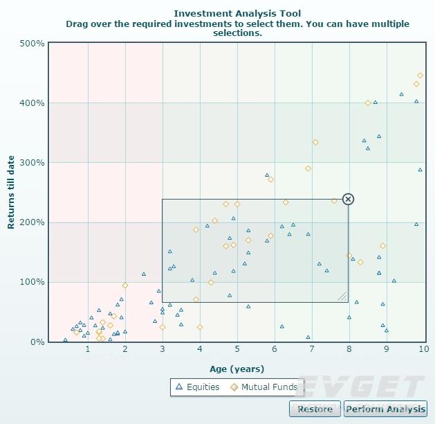 PowerCharts XT预览:visually selectable chart