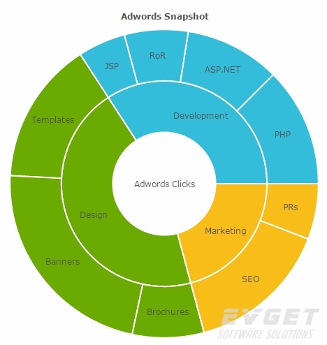 PowerCharts XT预览:multi level pie chart