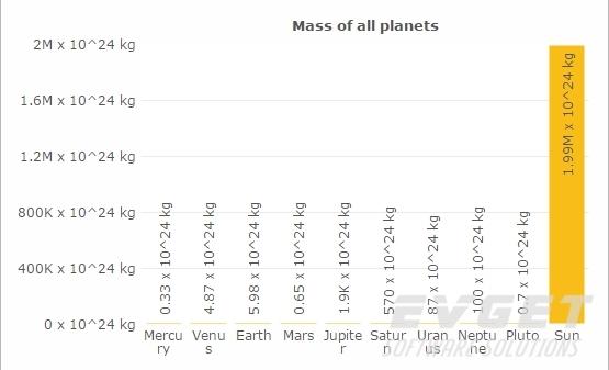 FusionCharts Suite XT预览:Log Axis Charts