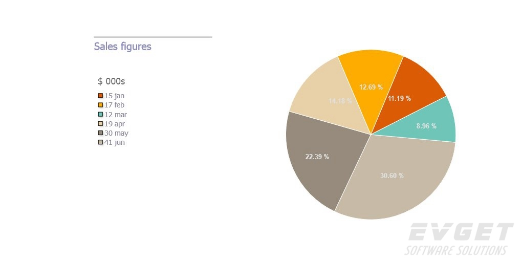 TeeChart for JavaScript/HTML5预览:Pie Chart
