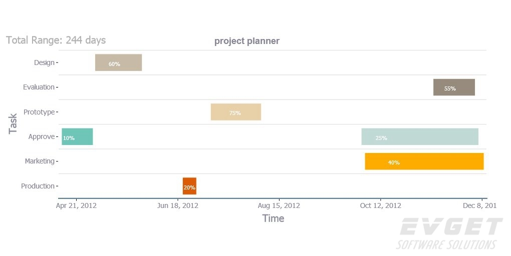 TeeChart for JavaScript/HTML5预览:Gantt Chart