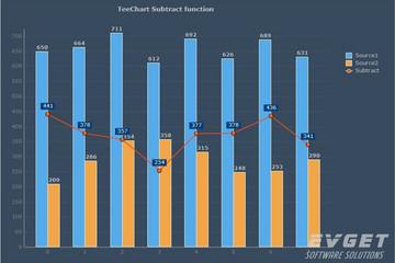 TeeChart for Java预览:Subtract function