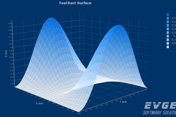 TeeChart for Java预览:Surface Chart
