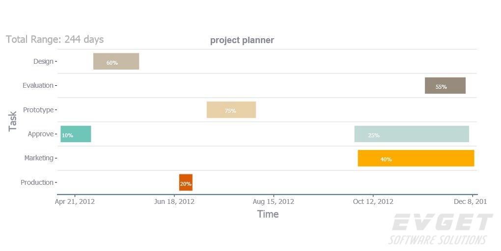 TeeChart for Java预览:Gantt Chart