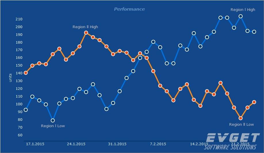 TeeChart for Java预览:Point Line Chart