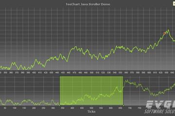 TeeChart for Java预览:javascroller