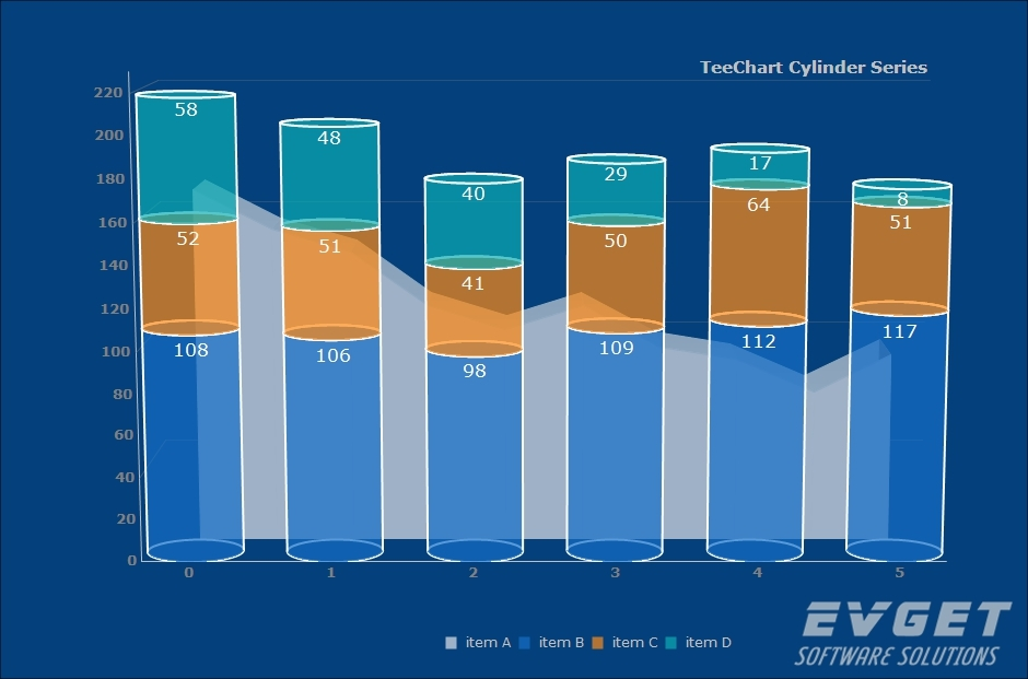 TeeChart for Java预览:Cylinder Area Chart