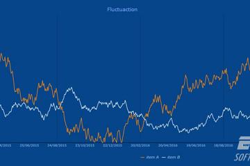 TeeChart for Java预览:fastline chart