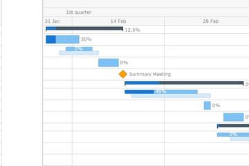 AnyGantt预览:CSV Data